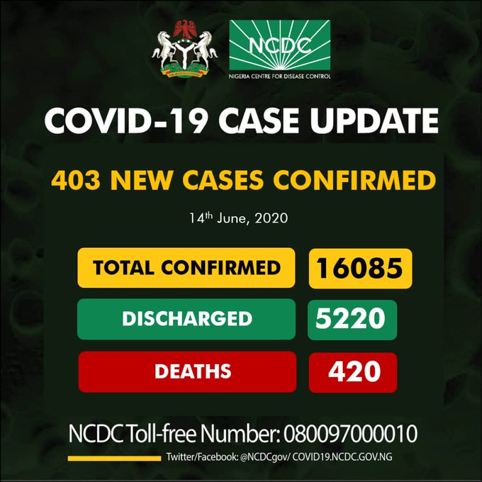 [BREAKING] #Gombe Tops Daily Infections As #NCDC Reports 403 COVID-19 Cases